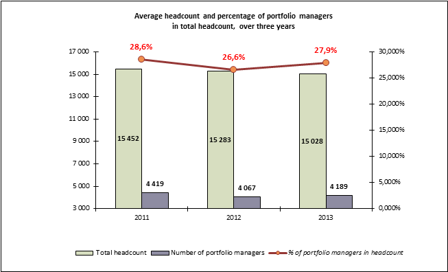Chart showing average headcount and the percentage of portfolio managers in total headcount over the last three years. In 2011, the headcount was 15,452 including 4,419 portfolio managers or 28.6% of the headcount. In 2012, the headcount was 15,283 including 4,067 portfolio managers or 26.6% of the headcount. In 2013, the headcount was 15,028 including 4,189 portfolio managers or 27.9% of the headcount.