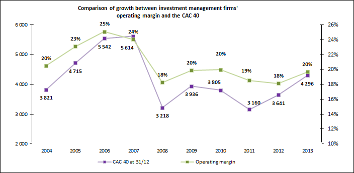 Graph comparing the variations in the operating margin of investment management firms and those of the CAC 40  In 2004 the CAC 40 was 3821 points and the operating margin of investment management firms was 20%. In 2005 the CAC 40 was 4715 points and the operating margin of investment management firms was 23%. In 2006 the CAC 40 was 5542 points and the operating margin of investment management firms was 25%. In 2007 the CAC 40 was 5614 points and the operating margin of investment management firms was 24%. In 2008 the CAC 40 was 3218 points and the operating margin of investment management firms was 18%. In 2009 the CAC 40 was 3936 points and the operating margin of investment management firms was 20%. In 2010 the CAC 40 was 3805 points and the operating margin of investment management firms was 20%. In 2011 the CAC 40 was 3160 points and the operating margin of investment management firms was 19%. In 2012 the CAC 40 was 3641 points and the operating margin of investment management firms was 18%. In 2013 the CAC 40 was 4296 points and the operating margin of investment management firms was 20%.
