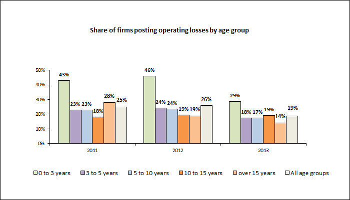 Graph showing the share of companies with operating losses by age group.  In 2011 the share of loss-making firms was as follows: 43% for firms with 0 to 3 years of existence, 23% for firms with 3 to 5 years of existence, 23% for firms with 5 to 10 years of existence, 18% for firms with 10 to 15 years of existence, 28% for firms with more than 15 years of existence, 25% for all investment management firms.  In 2012 the share of loss-making firms was as follows: 46% for firms with 0 to 3 years of existence, 24% for firms with 3 to 5 years of existence, 24% for firms with 5 to 10 years of existence, 19% for firms with 10 to 15 years of existence, 19% for firms with more than 15 years of existence, 26% for all investment management firms.  In 2013 the share of loss-making firms was as follows: 29% for firms with 0 to 3 years of existence, 18% for firms with 3 to 5 years of existence, 17% for firms with 5 to 10 years of existence, 19% for firms with 10 to 15 years of existence, 14% for firms with more than 15 years of existence, 19% for all investment management firms.