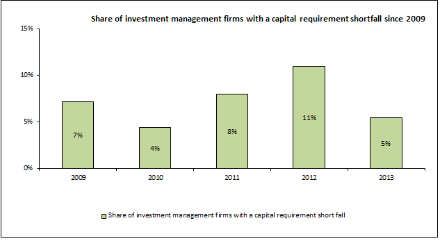 Graph showing the share of investment management firms with a capital requirement shortfall since 2009.  The share of investment management firms with a capital requirement shortfall was 7% in 2009, 4% in 2010, 8% in 2011, 11% in 2012 and 5% in 2013.